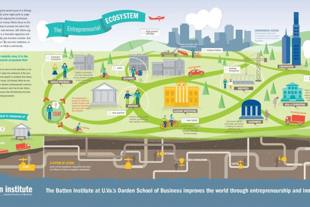 ما هو النظام البيئي الريادي Entrepreneurial Ecosystem