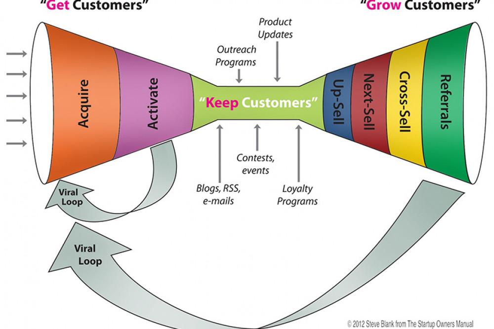 خطوات جذب العملاء إلى مشروعك