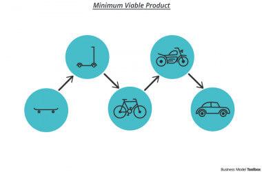 ما هو مصطلح أصغر منتج قيم MVP Minimal Viable Product؟