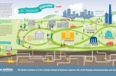 ما هي البيئة الريادية (النظام البيئي الريادي) Entrepreneurial Ecosystem
