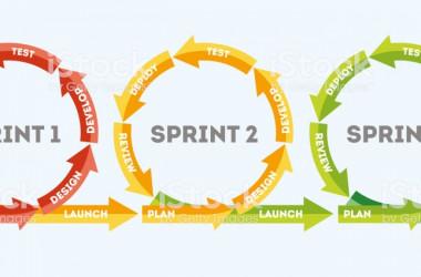 كيف أطلق مشروعي بنجاح: 8- خطة تطوير المنتج المطلوب