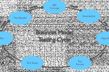 أهم 5 أشياء يجب عليك معرفتها قبل كتابة نموذج العمل